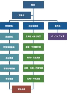 家財整理相談窓口組織図